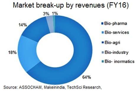 Sample resume biotech freshers